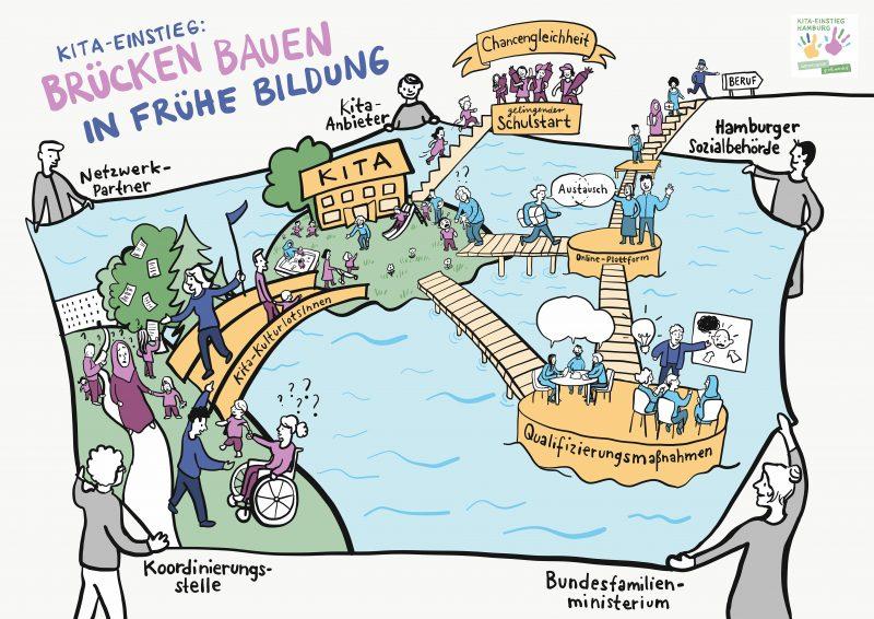 """Illustration """"Kita-Einstieg Hamburg"""""""